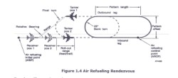 Point-Parallel Air Refueling Rendezvous
